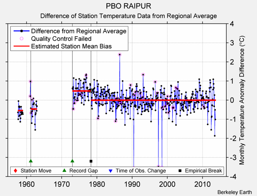 PBO RAIPUR difference from regional expectation