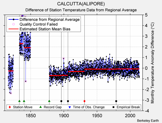 CALCUTTA(ALIPORE) difference from regional expectation