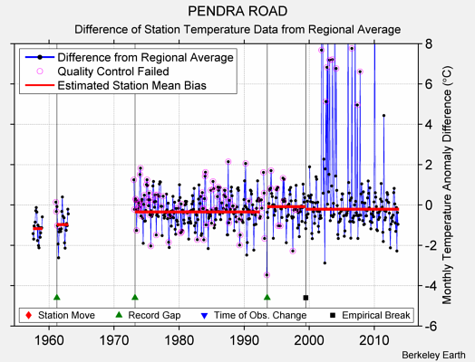 PENDRA ROAD difference from regional expectation
