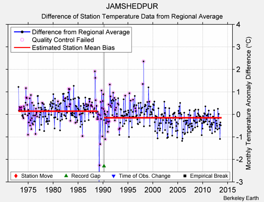 JAMSHEDPUR difference from regional expectation