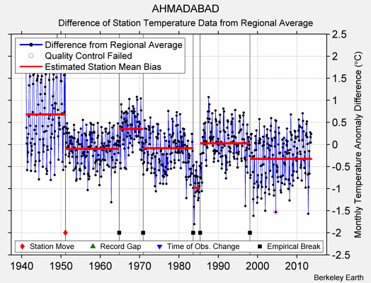 AHMADABAD difference from regional expectation