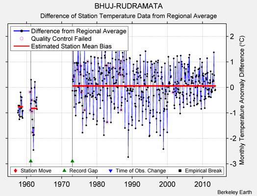 BHUJ-RUDRAMATA difference from regional expectation