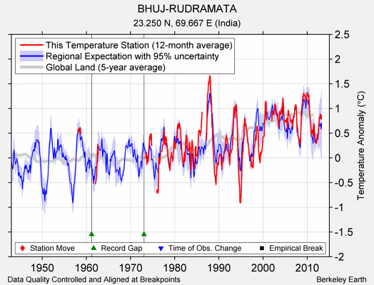 BHUJ-RUDRAMATA comparison to regional expectation