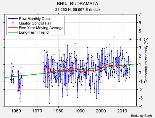 BHUJ-RUDRAMATA Raw Mean Temperature