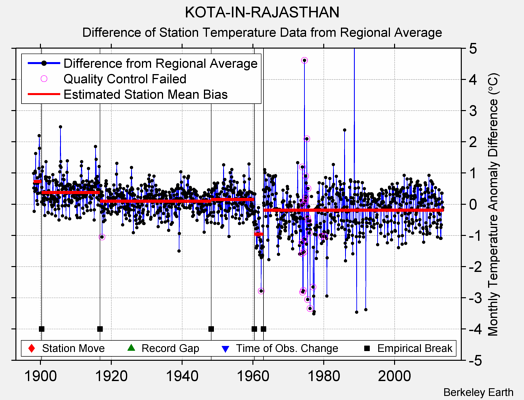 KOTA-IN-RAJASTHAN difference from regional expectation