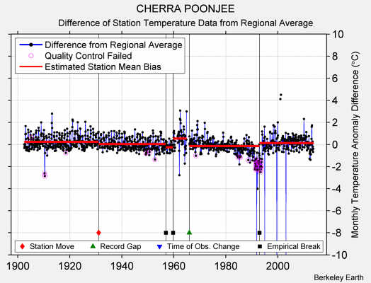 CHERRA POONJEE difference from regional expectation