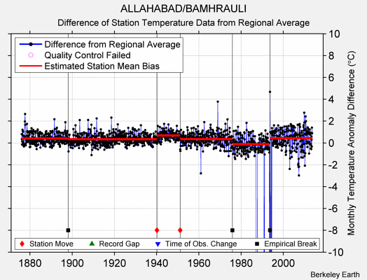 ALLAHABAD/BAMHRAULI difference from regional expectation