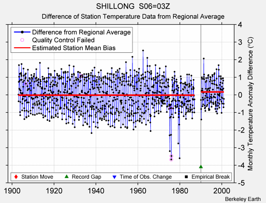 SHILLONG  S06=03Z difference from regional expectation