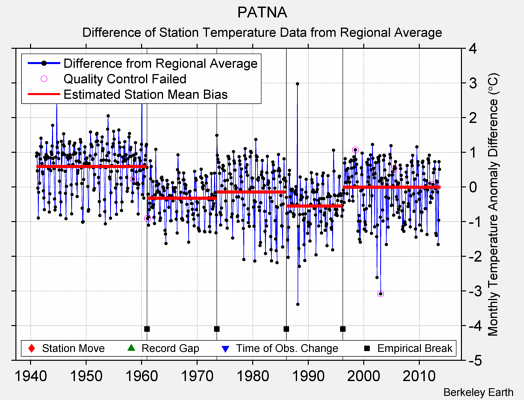 PATNA difference from regional expectation