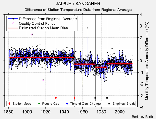 JAIPUR / SANGANER difference from regional expectation