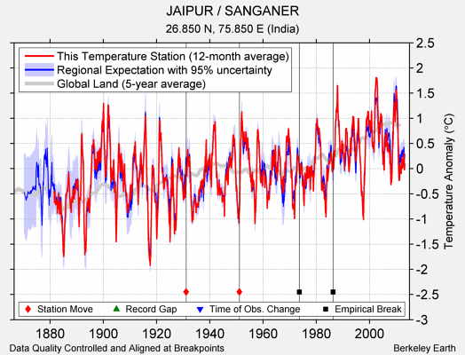 JAIPUR / SANGANER comparison to regional expectation