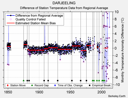 DARJEELING difference from regional expectation