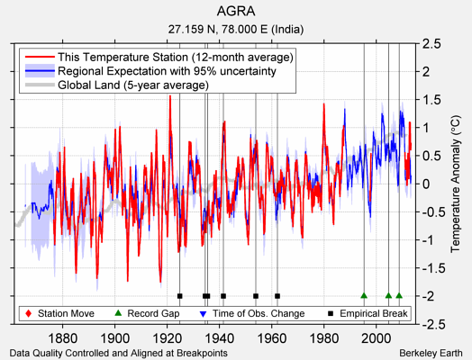 AGRA comparison to regional expectation