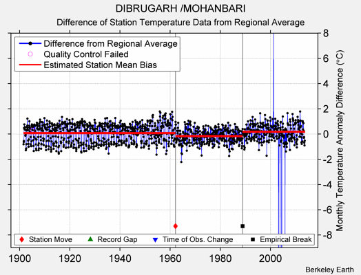 DIBRUGARH /MOHANBARI difference from regional expectation