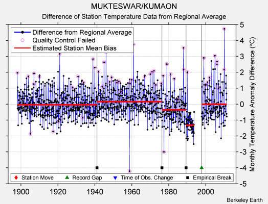 MUKTESWAR/KUMAON difference from regional expectation