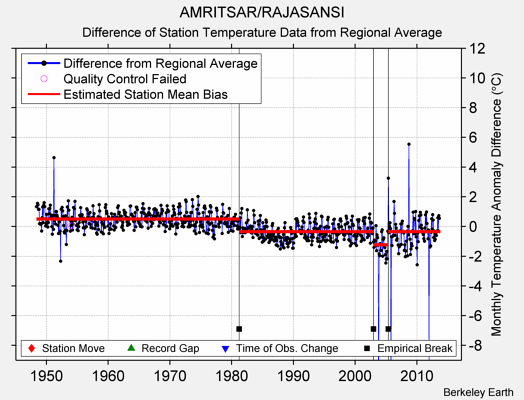 AMRITSAR/RAJASANSI difference from regional expectation