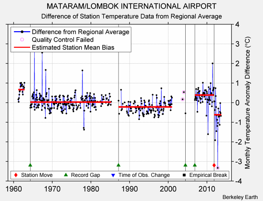 MATARAM/LOMBOK INTERNATIONAL AIRPORT difference from regional expectation