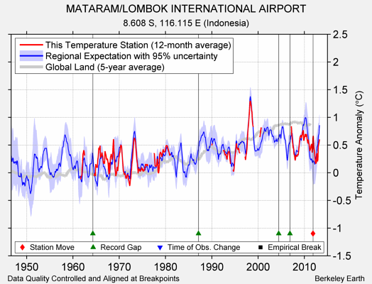 MATARAM/LOMBOK INTERNATIONAL AIRPORT comparison to regional expectation