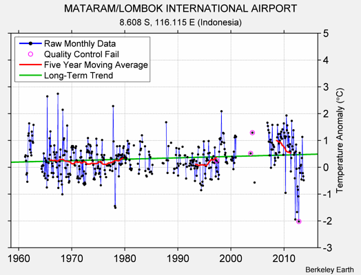 MATARAM/LOMBOK INTERNATIONAL AIRPORT Raw Mean Temperature