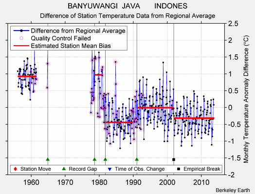 BANYUWANGI  JAVA       INDONES difference from regional expectation
