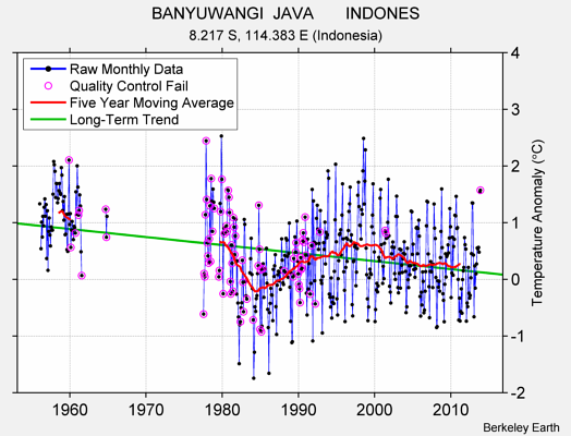 BANYUWANGI  JAVA       INDONES Raw Mean Temperature
