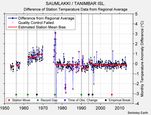 SAUMLAKKI / TANIMBAR ISL. difference from regional expectation