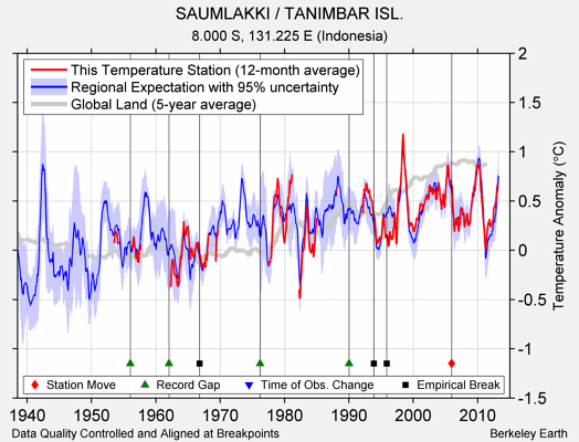 SAUMLAKKI / TANIMBAR ISL. comparison to regional expectation