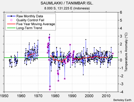 SAUMLAKKI / TANIMBAR ISL. Raw Mean Temperature