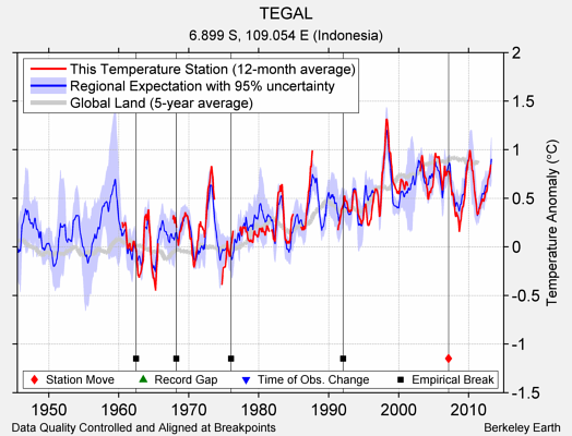 TEGAL comparison to regional expectation