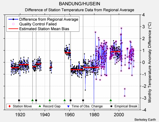 BANDUNG/HUSEIN difference from regional expectation