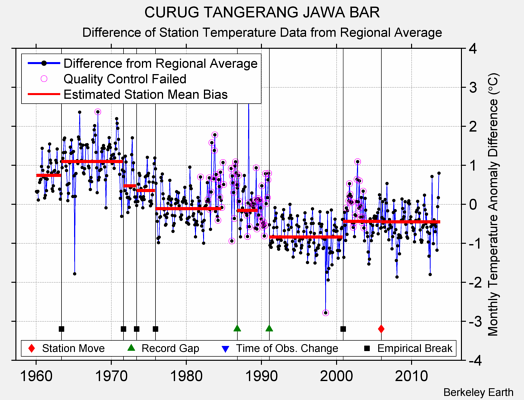 CURUG TANGERANG JAWA BAR difference from regional expectation