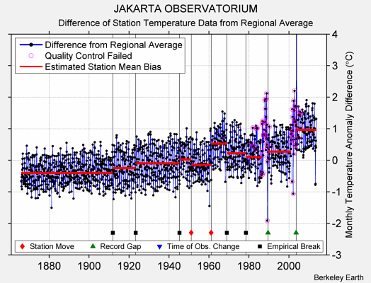 JAKARTA OBSERVATORIUM difference from regional expectation