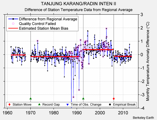 TANJUNG KARANG/RADIN INTEN II difference from regional expectation
