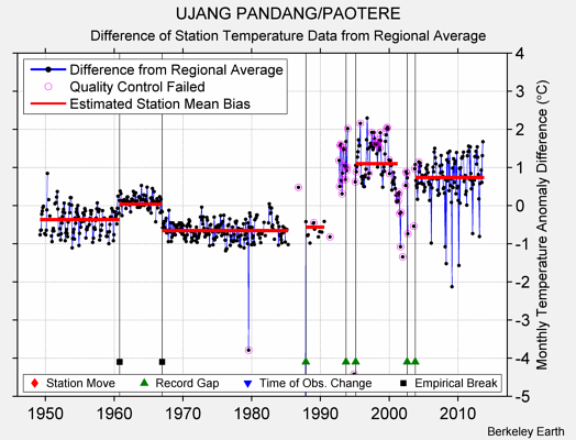UJANG PANDANG/PAOTERE difference from regional expectation