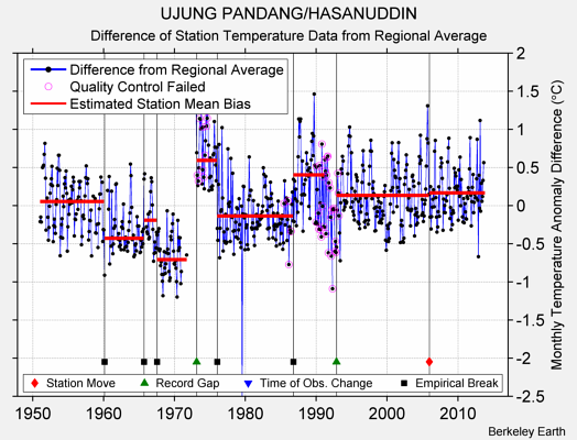 UJUNG PANDANG/HASANUDDIN difference from regional expectation
