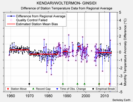 KENDARI/WOLTERMON- GINSIDI difference from regional expectation