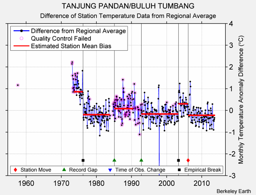 TANJUNG PANDAN/BULUH TUMBANG difference from regional expectation