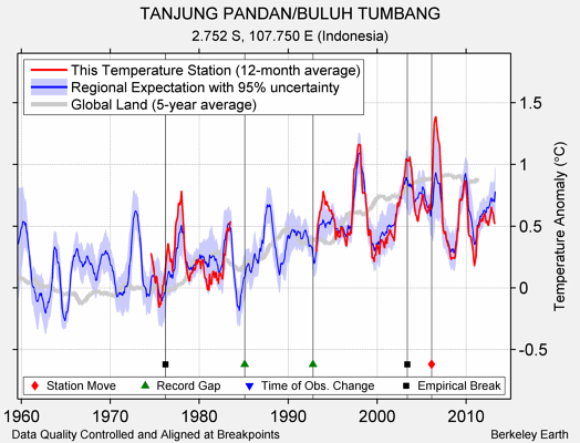 TANJUNG PANDAN/BULUH TUMBANG comparison to regional expectation