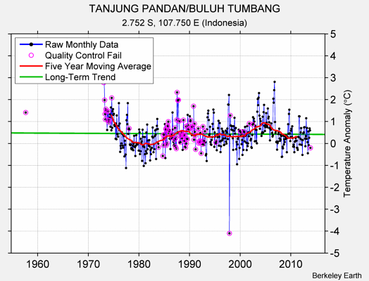 TANJUNG PANDAN/BULUH TUMBANG Raw Mean Temperature