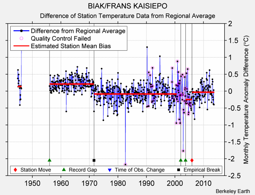 BIAK/FRANS KAISIEPO difference from regional expectation