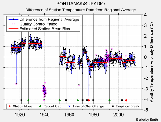 PONTIANAK/SUPADIO difference from regional expectation