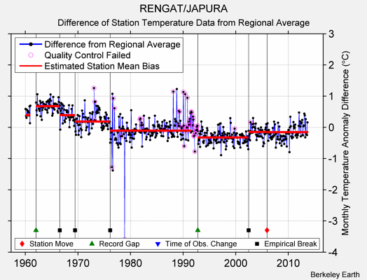 RENGAT/JAPURA difference from regional expectation