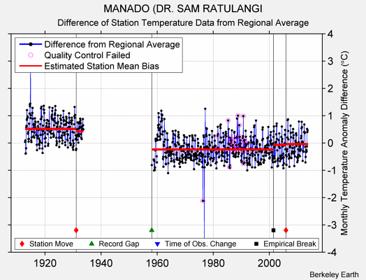 MANADO (DR. SAM RATULANGI difference from regional expectation