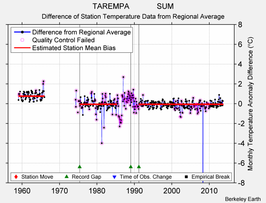 TAREMPA             SUM difference from regional expectation
