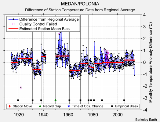 MEDAN/POLONIA difference from regional expectation