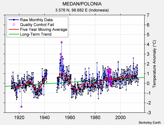 MEDAN/POLONIA Raw Mean Temperature