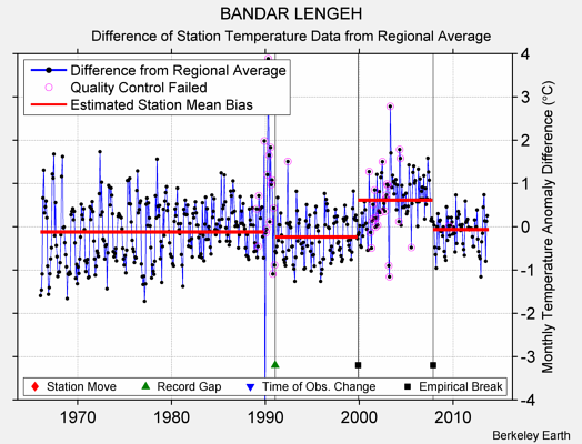 BANDAR LENGEH difference from regional expectation