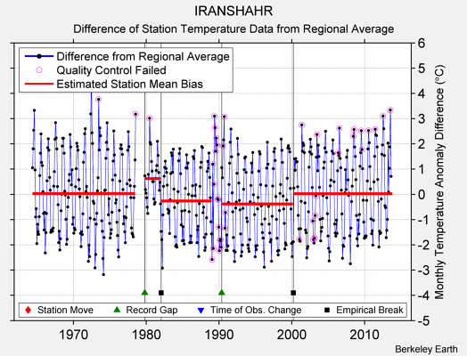 IRANSHAHR difference from regional expectation