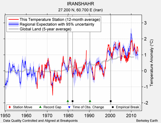 IRANSHAHR comparison to regional expectation