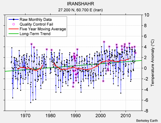 IRANSHAHR Raw Mean Temperature